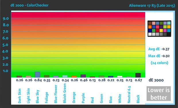 ColorChecker-Alienware-17-R3-Late-2015-940x569