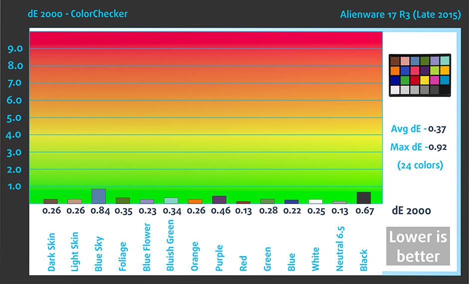 ColorChecker-Alienware 17 R3 (Late 2015)