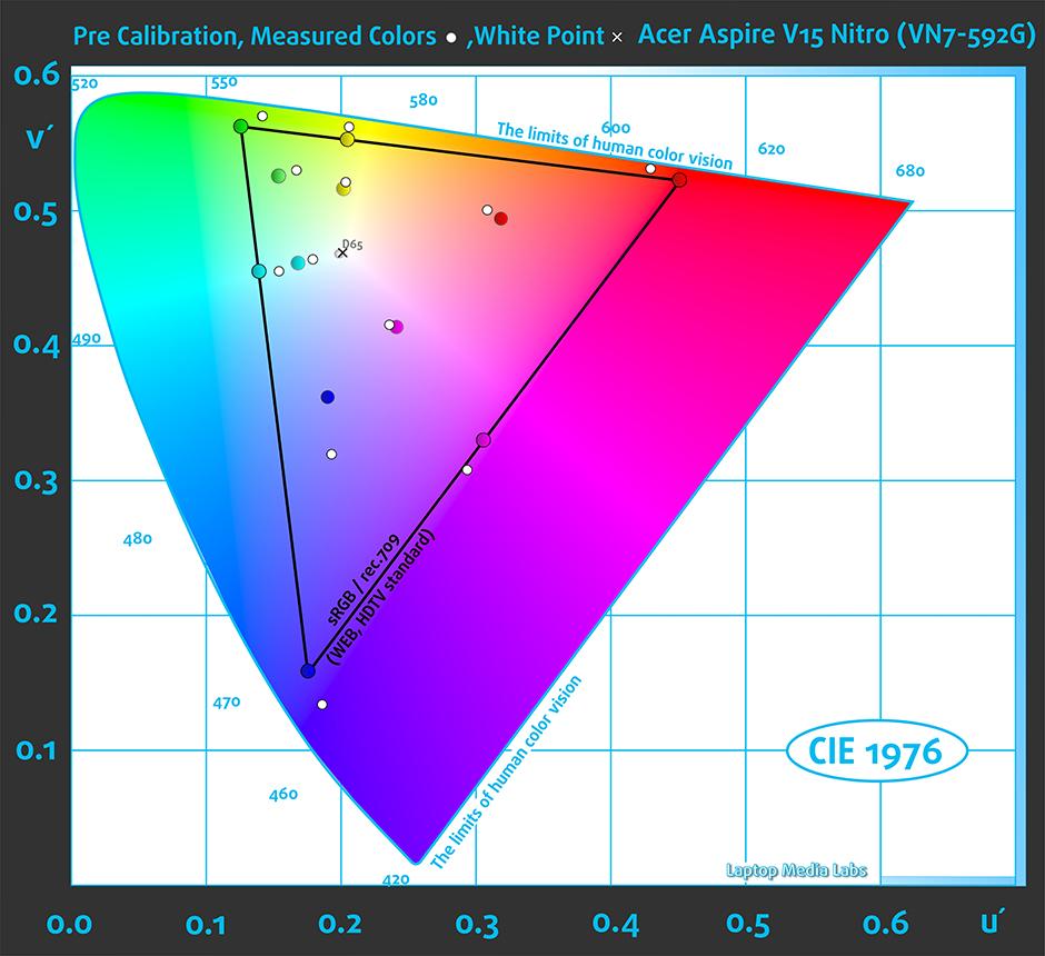 Colors-Acer Aspire V15 Nitro (VN7-592G)