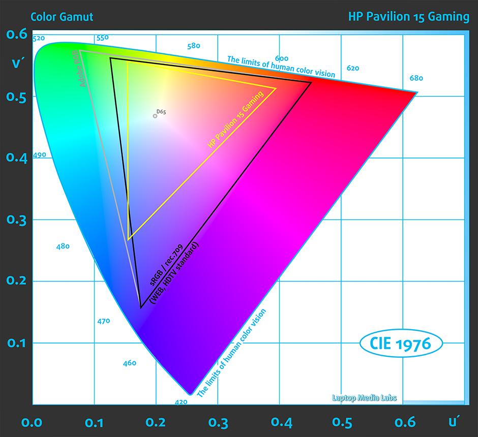 GAMUT-HP Pavilion 15 Gaming