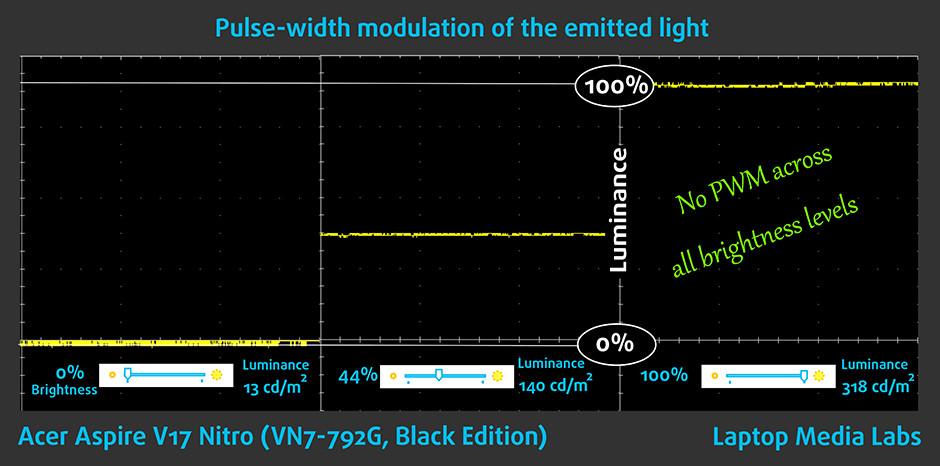 PWM-Acer Aspire V17 Nitro (VN7-792G, Black Edition)