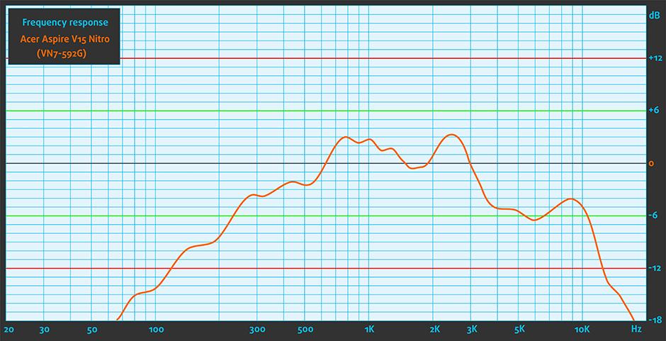Sound-Acer Aspire V15 Nitro (VN7-592G)