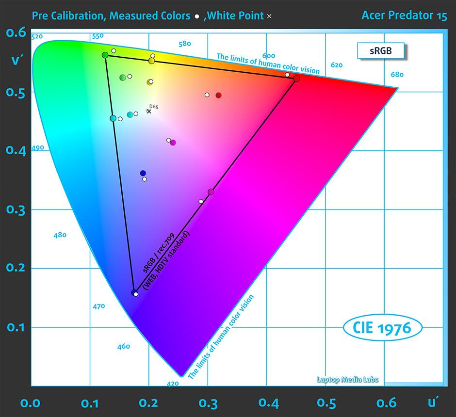 Color-Acer Predator 15