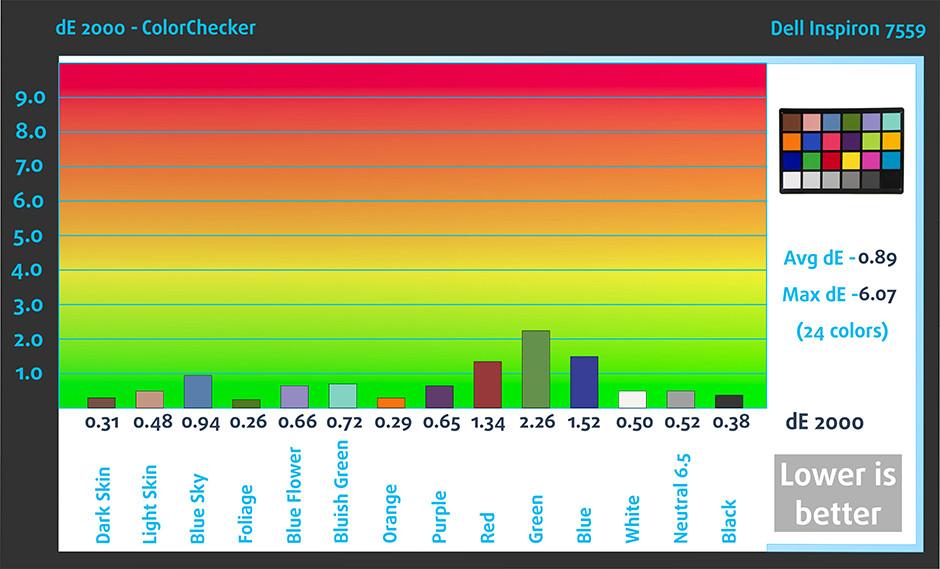 ColorChecker-Dell Inspiron 7559
