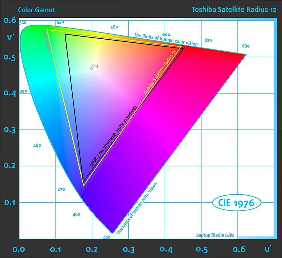 Gamut-Toshiba Satellite Radius 12