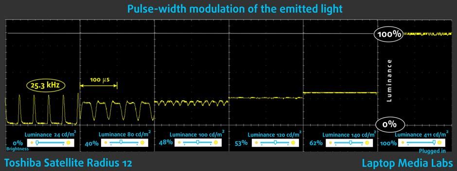 PWM-Toshiba Satellite Radius 12