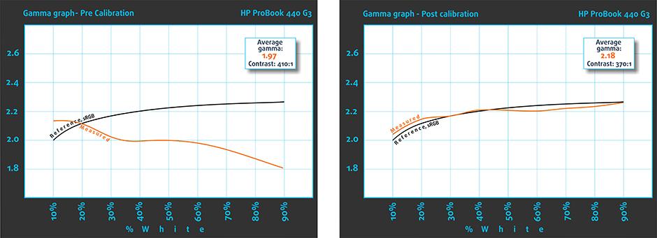 GammaWeb-HP ProBook 440 G3