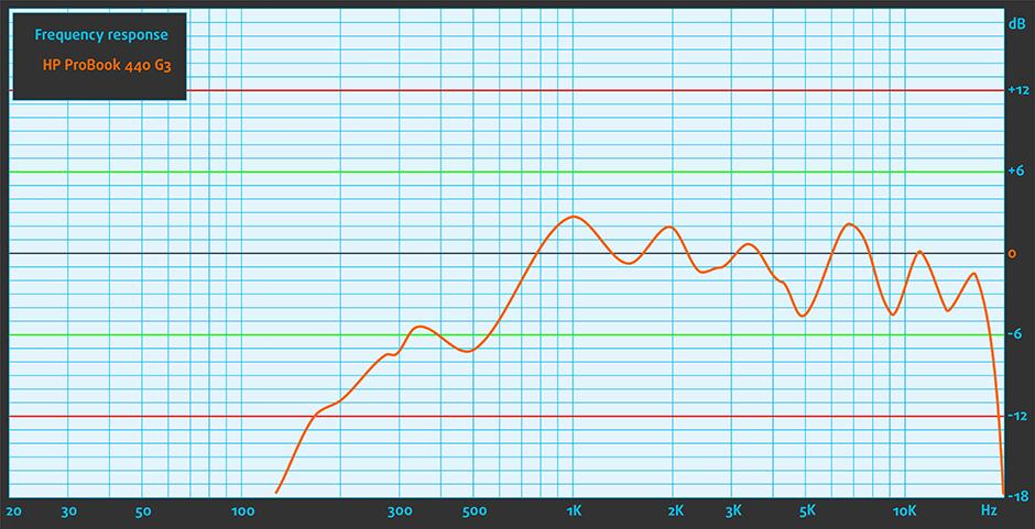 Sound-HP ProBook 440 G3