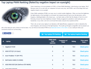 Top Laptop PWM Ranking (Rated by negative impact on eyesight).clipular