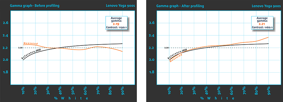 Gamma-Lenovo-Yoga-900s