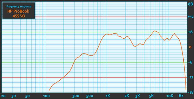 620-Sound-HP-ProBook-455-G3