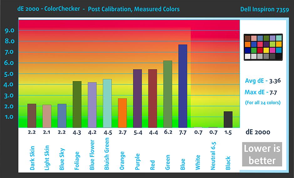 AftColorChecker-Dell Inspiron 7359