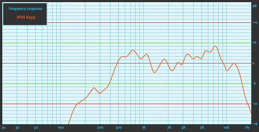 Sound-ASUS-k555L