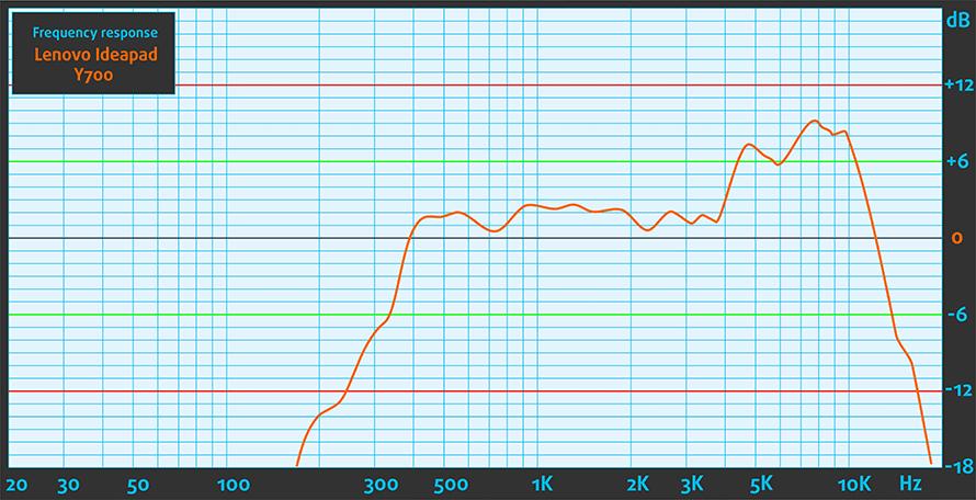 Sound-Lenovo-Ideapad-Y700