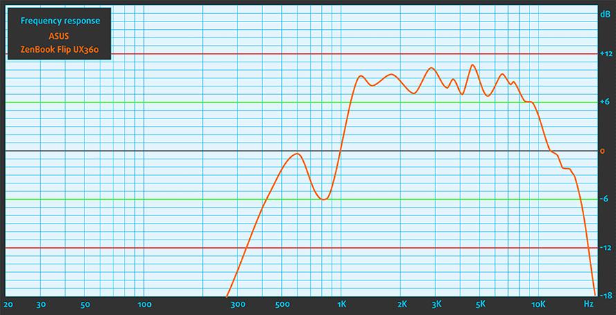 Sound-ASUS-ZenBook-Flip-UX360