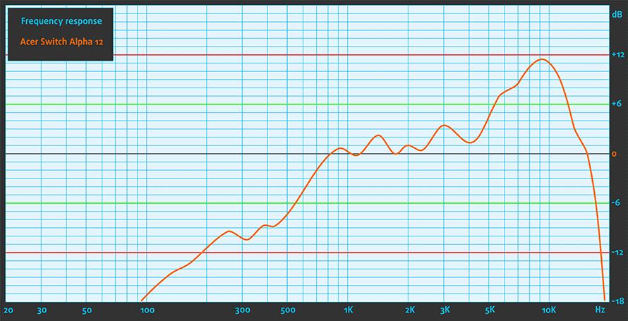 Sound-Acer-Switch-Alpha-12