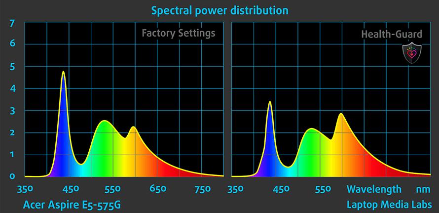 SPD-Acer-Aspire-E5-575G