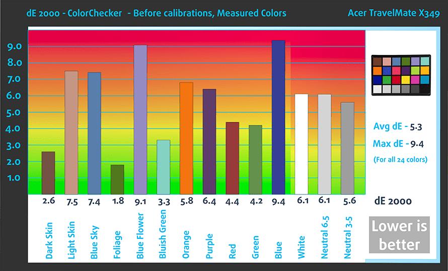 befcolorschecker-acer-travelmate-x349