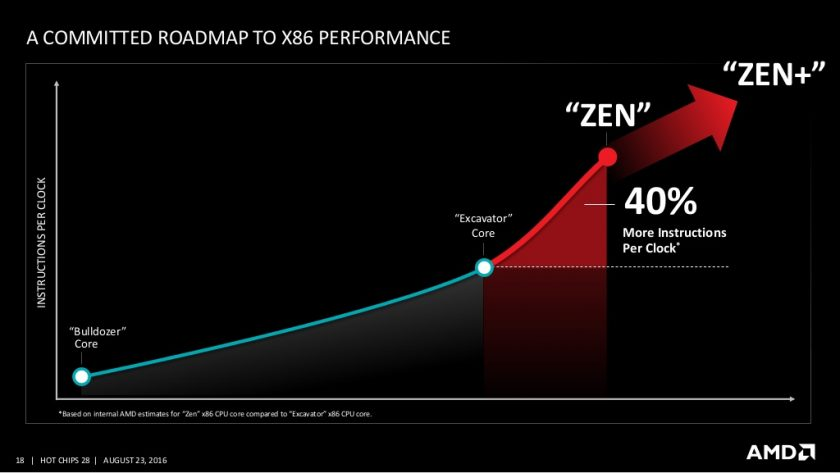 AMD planning big – 7nm FinFET Zen+ CPU with 4 cores, 8 threads and