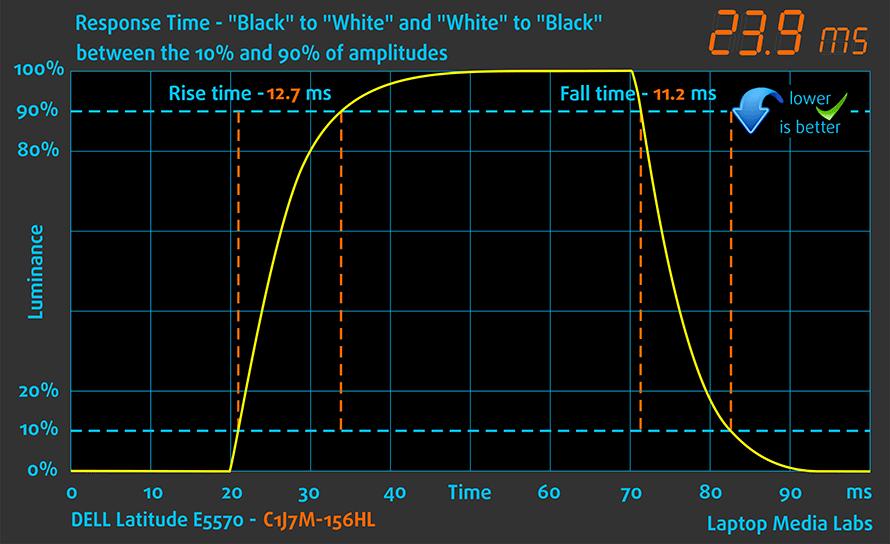 resptime-dell-latitude-e5570