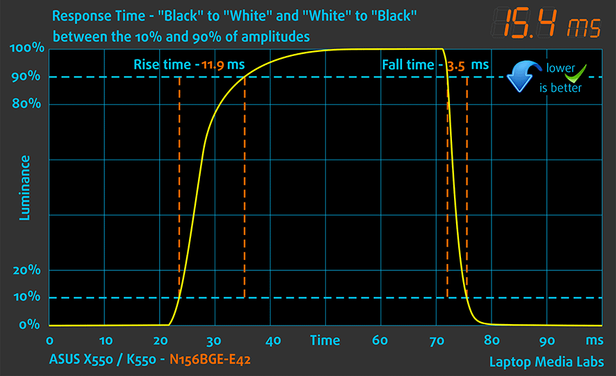 resptime-asus-x550-k550