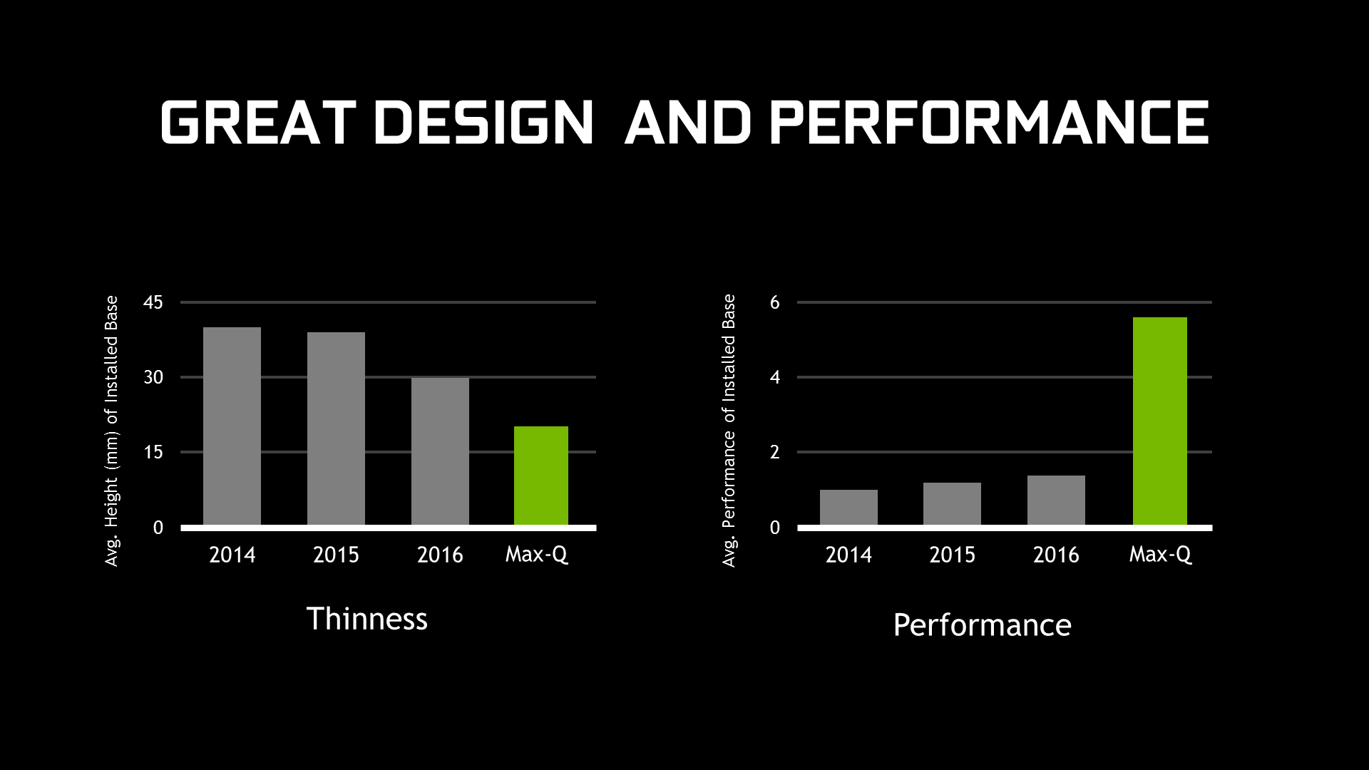 NVIDIA GeForce GTX 1050 Max-Q vs MX250 – no chance for the latter