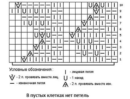 Как вязать ажурные узоры: варианты вязания со схемами и описанием azhurnye uzory spicami 141