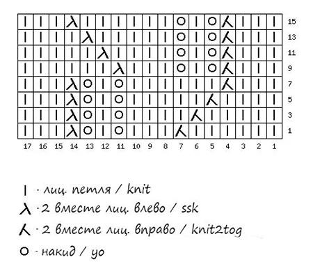 Как вязать ажурные узоры: варианты вязания со схемами и описанием azhurnye uzory spicami 27