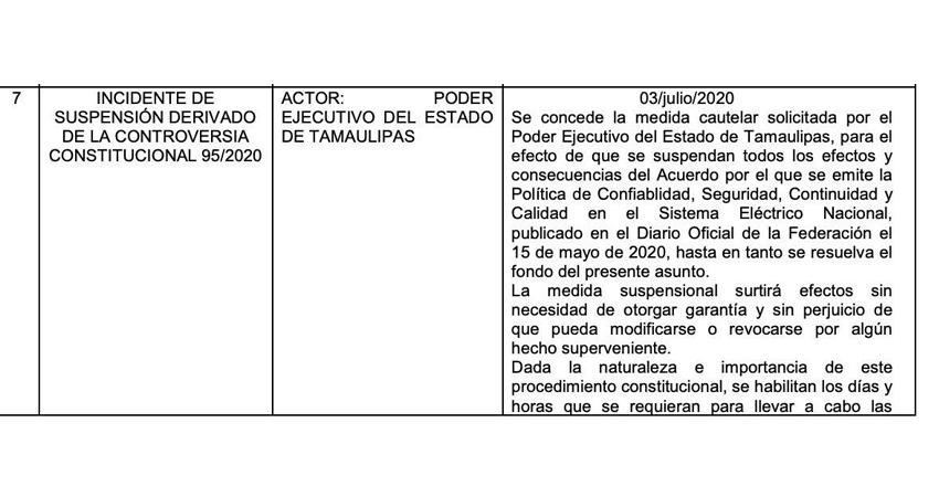 SCJN ADMITE CONTROVERSIA DEL GOBIERNO DE TAMAULIPAS Y FALLA CONTRA SENER.