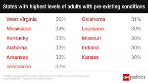 Health Care pre existing conditions by state