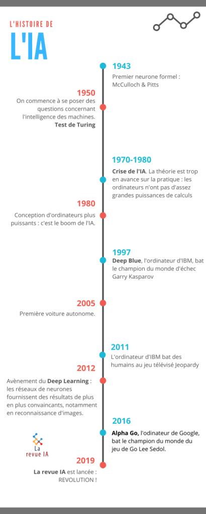 Chronologie des grands événements en intelligence artificielle