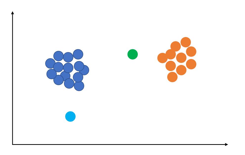 Détection d'anomalies : anomalies ponctuelles