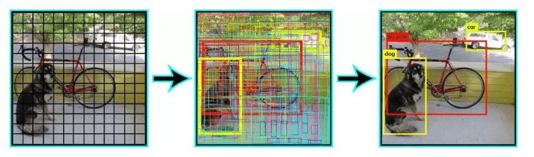 deep learning pour la détection d'objets avec YOLO