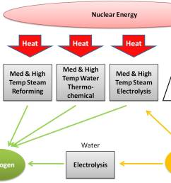 3 proposed hydrogen production methods by nuclear energy 1  [ 1468 x 944 Pixel ]