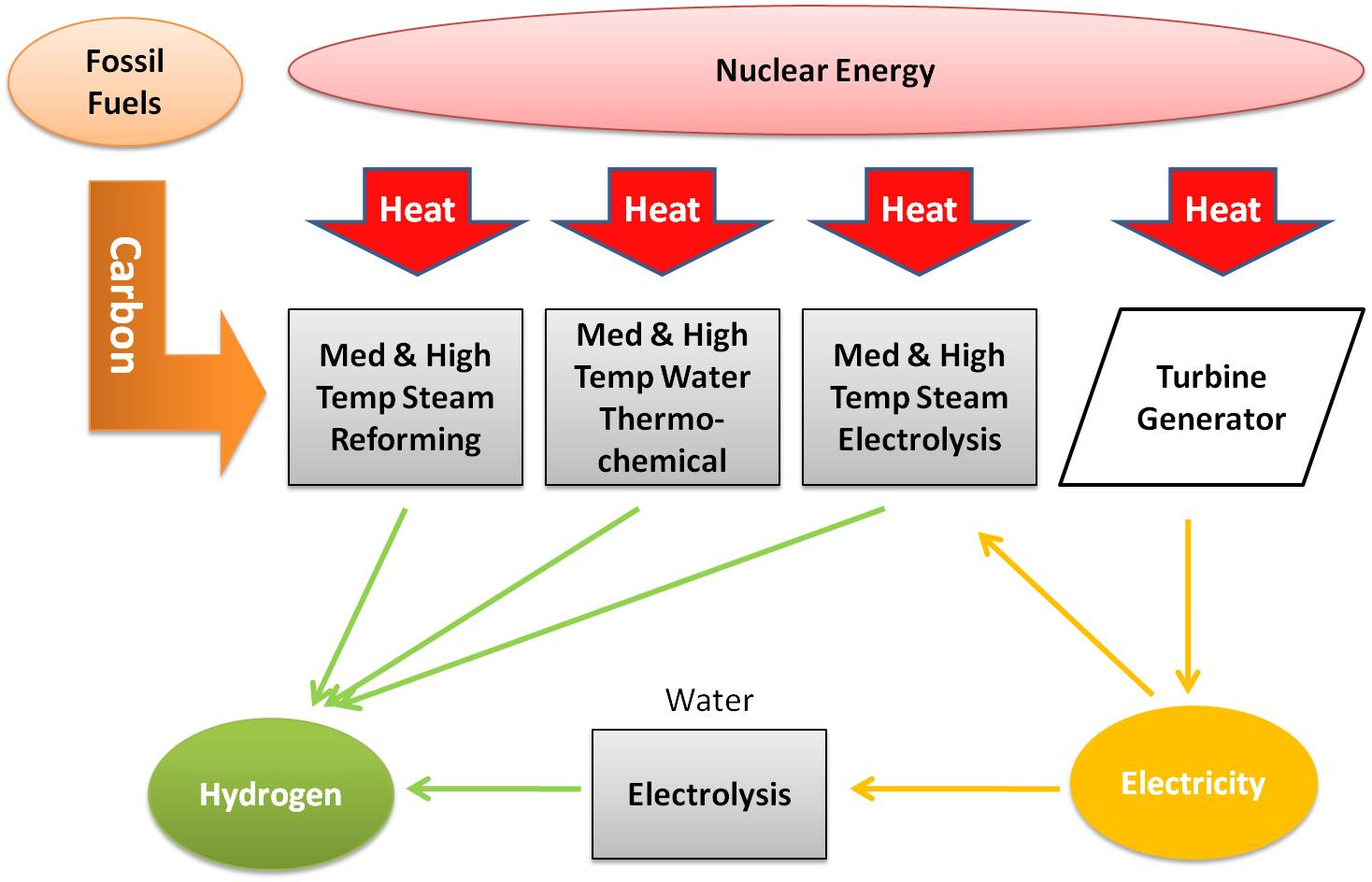 hight resolution of 3 proposed hydrogen production methods by nuclear energy 1