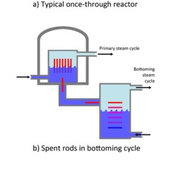 Simple Cycle Power Plant Diagram Whirlpool Estate Washer Wiring Using Nuclear Waste Heat As Source