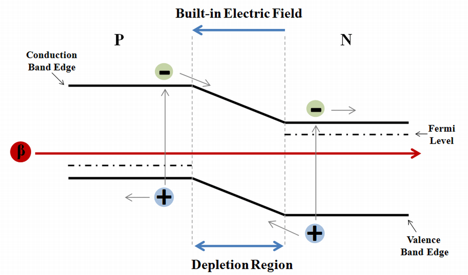 energy band diagram for conductors insulators and semiconductors induction motor wiring betavoltaic devices