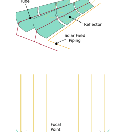 parabolic trough design [ 1236 x 2061 Pixel ]