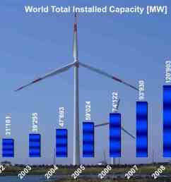 wind mill energy diagram [ 1450 x 884 Pixel ]