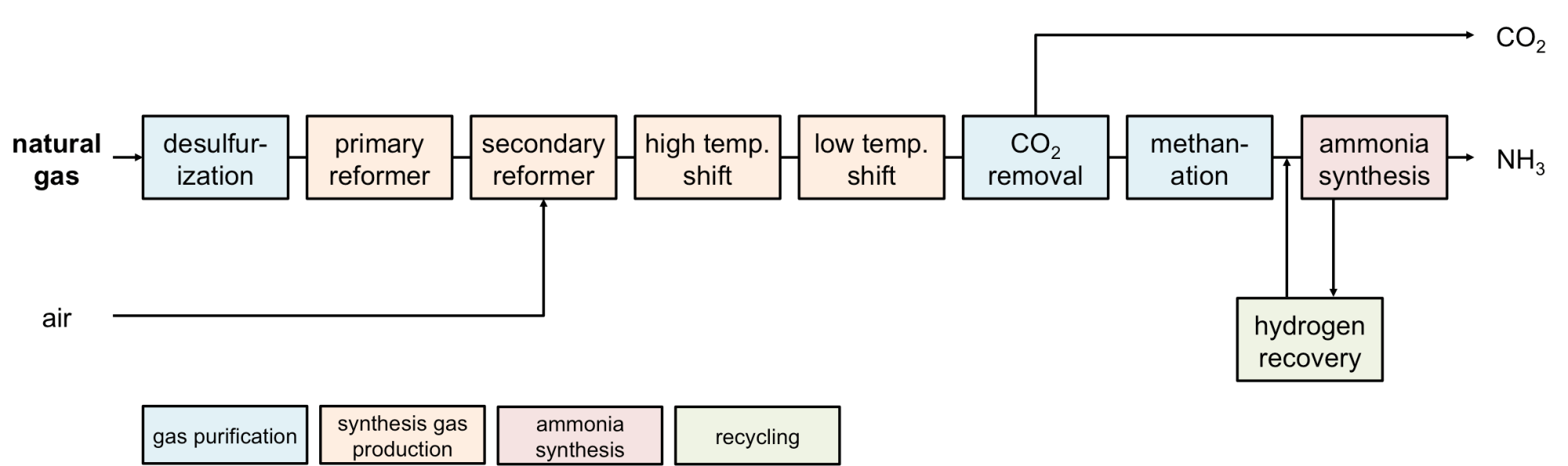 hight resolution of fig 2 conventional ammonia production process 6