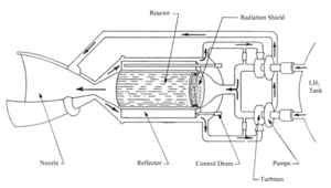 Potential Testing and Space Applications of Nuclear