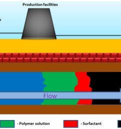polymer flooding [ 1228 x 658 Pixel ]