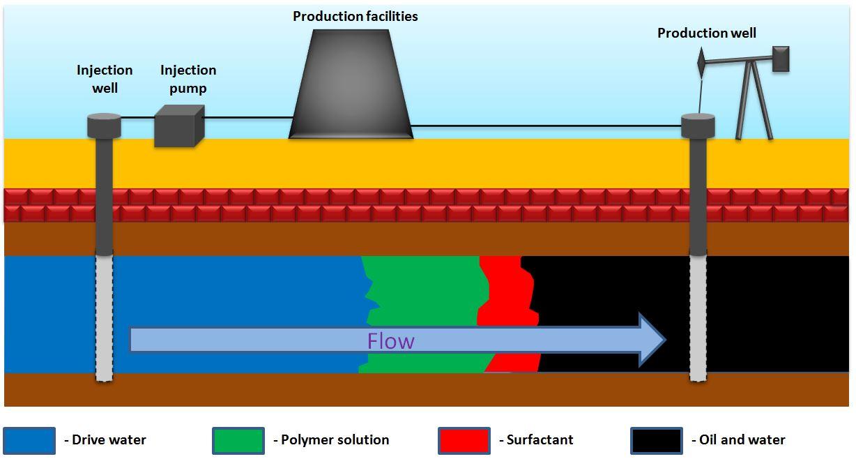 hight resolution of polymer flooding