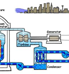 1 pressure water reactor source wikimedia commons  [ 1252 x 650 Pixel ]