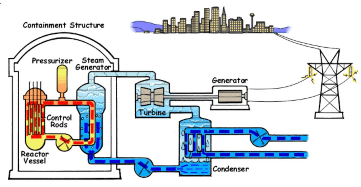 hight resolution of 1 pressure water reactor source wikimedia commons