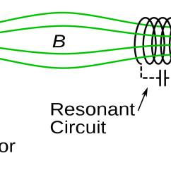 1 a simplified circuit schematic of a resonant inductive cpt system source wikimedia commons  [ 1715 x 657 Pixel ]
