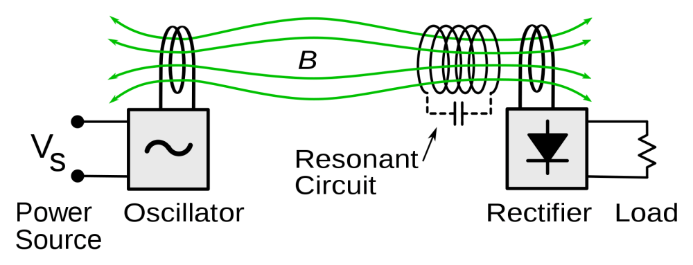 medium resolution of 1 a simplified circuit schematic of a resonant inductive cpt system source wikimedia commons