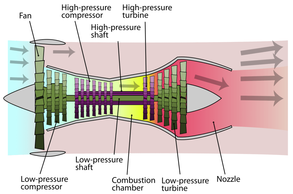 medium resolution of 2 diagram high bypass turbofan engine with lp spool in green and hp spool in purple source wikimedia commons 1