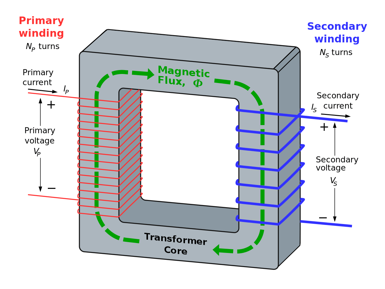 hight resolution of 1 a simple diagram of a transformer source wikimedia commons