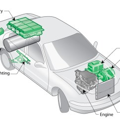 exploring the rise of electric cars car battery and engine diagram [ 1142 x 696 Pixel ]